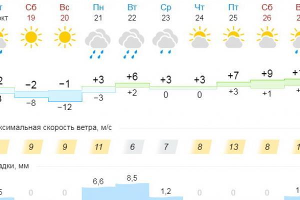 Тепло еще вернется в Каменск-Уральский. Но в воскресенье нас ждет одна из самых холодных ночей октября...