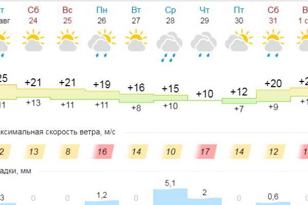 Через неделю в Каменск-Уральский придет настоящий холод. Но тепло еще вернется...