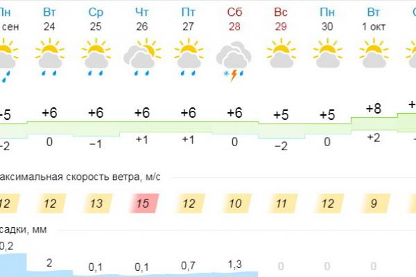 Холодная осень приходит в Каменск-Уральский...