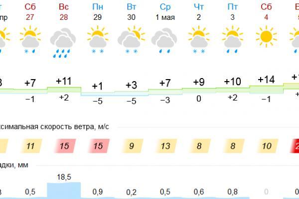 Тропический ливень в Каменске-Уральском обещают в выходные. На смену ему придут заморозки...