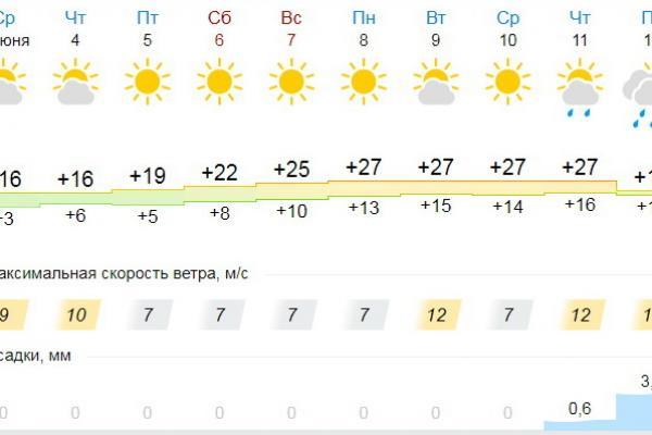 Тепло возвращается в Каменск-Уральский. Дождей не будет до конца следующей недели...