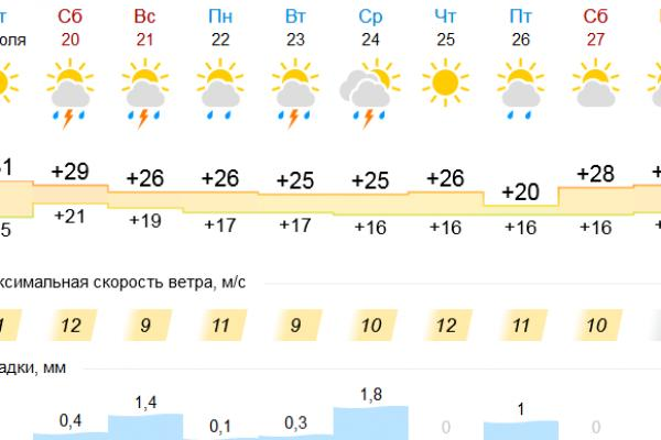 Прогноз опять меняется. Грозу Каменску-Уральскому обещают уже в субботу...