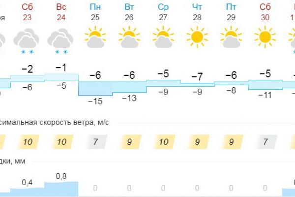 Первые серьезные снегопады Каменску-Уральскому обещают только в начале декабря...