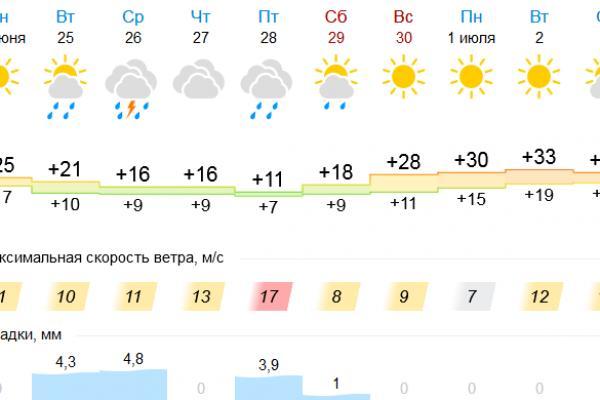 С дождями и ветрами в середине недели в Каменск-Уральский придет похолодание...