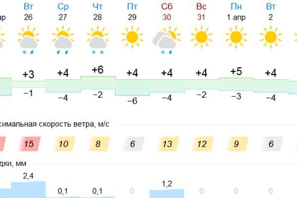 26 марта Каменску-Уральскому обещают обильный снег с дождем...