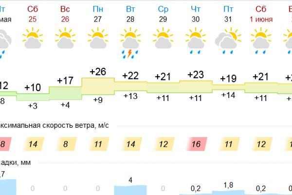 Перед жарой Каменску-Уральскому предстоит еще немного померзнуть...