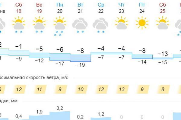 То жар, то холод. Альтернативные версии погоды в Каменске-Уральском...