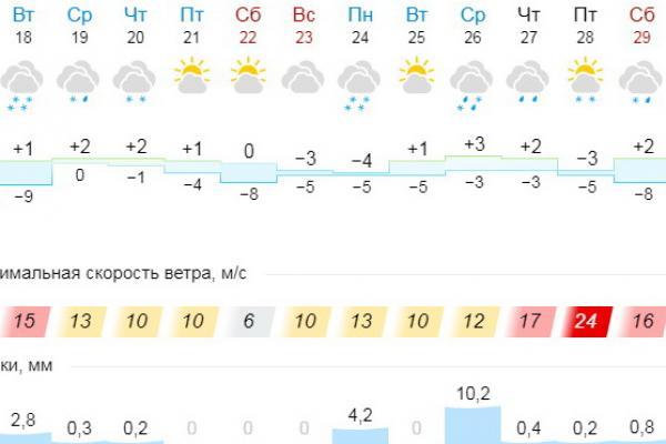 Весна придет в Каменск-Уральский со снегом и дождем...