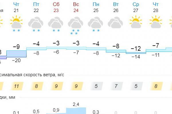 За сутки в Каменске-Уральском станет теплее почти на пятнадцать градусов...