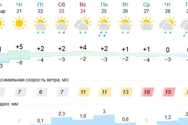 После похолодания в Каменск-Уральский вернется тепло. Но морозы еще будут...