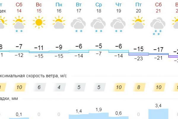 В конце следующей недели в Каменск-Уральский придут серьезные морозы...