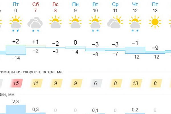 Каменску-Уральскому 6 декабря обещают приход весны...